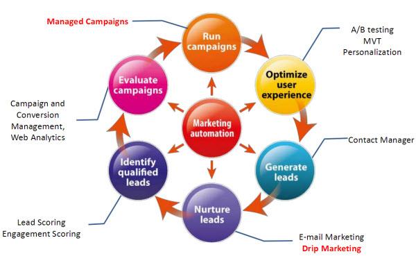 marketing automation systeem uitgelegd