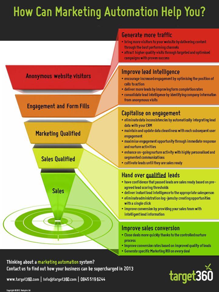 marketing-automation-platform-wat-kan-je-ermee