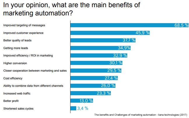 benefits-marketing-automation