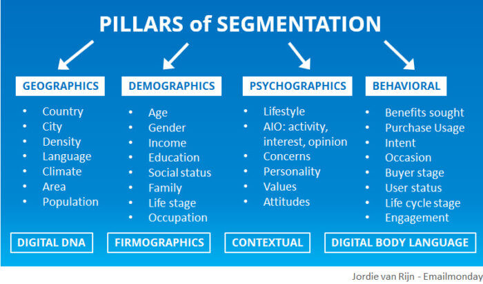 segmentatie-marketing-automation